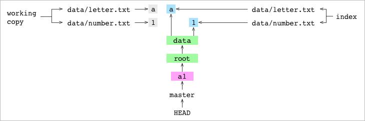 Как работает Git - 4