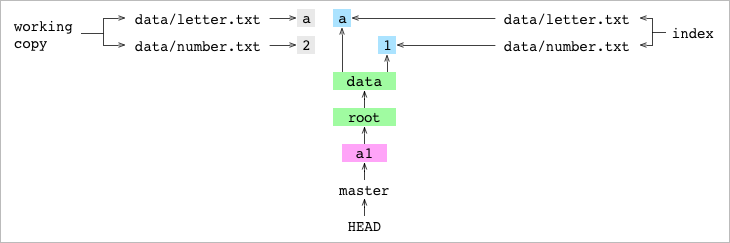 Как работает Git - 5