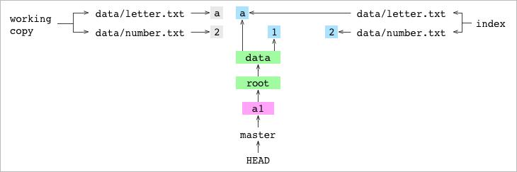 Как работает Git - 6