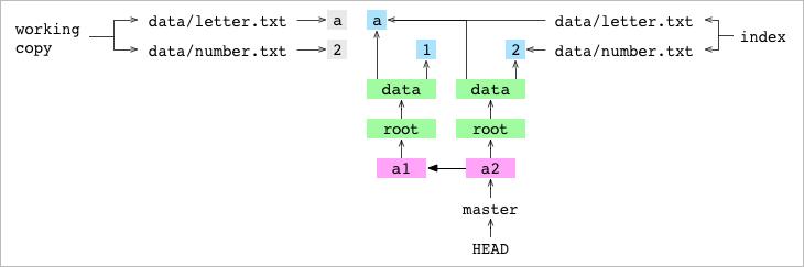 Как работает Git - 7