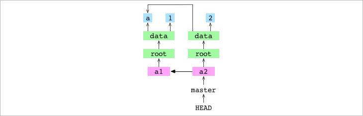 Как работает Git - 8