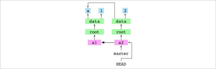Как работает Git - 9
