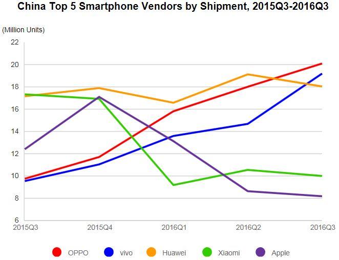 Аналитики IDC подвели итоги третьего квартала 2016 года на китайском рынке смартфонов