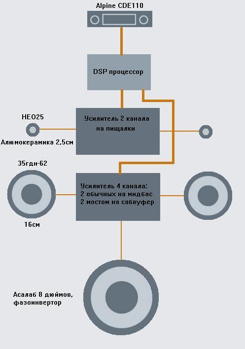 Как сделать процессорный звук в Жигулях - 13
