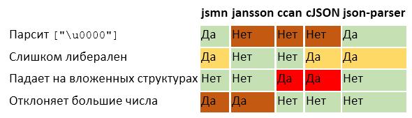 Парсинг JSON — это минное поле - 7