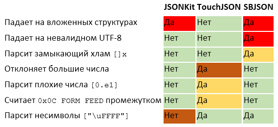 Парсинг JSON — это минное поле - 8