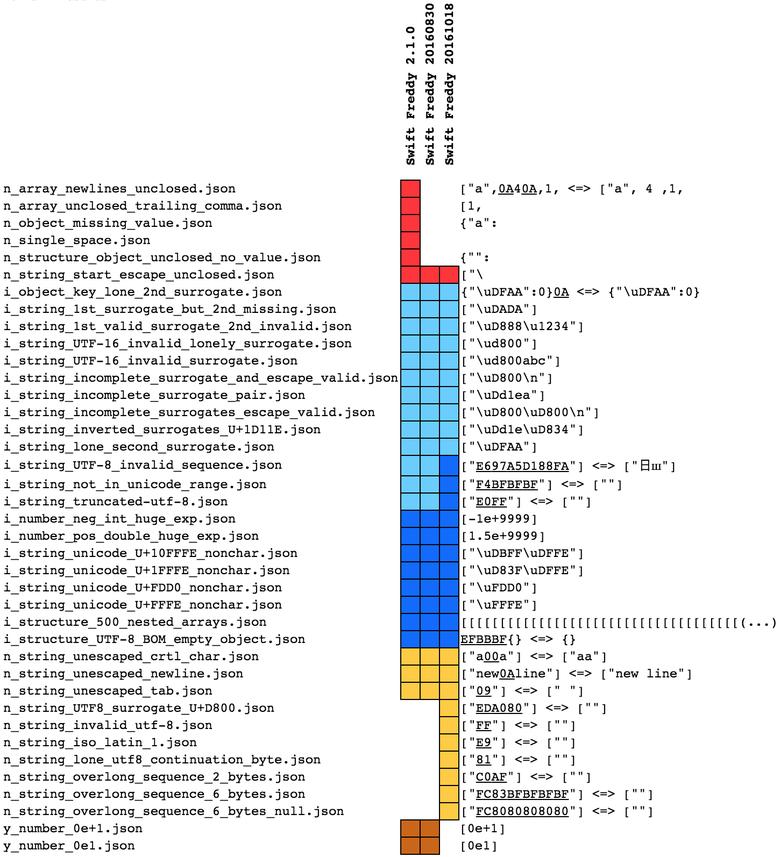 Парсинг JSON — это минное поле - 9