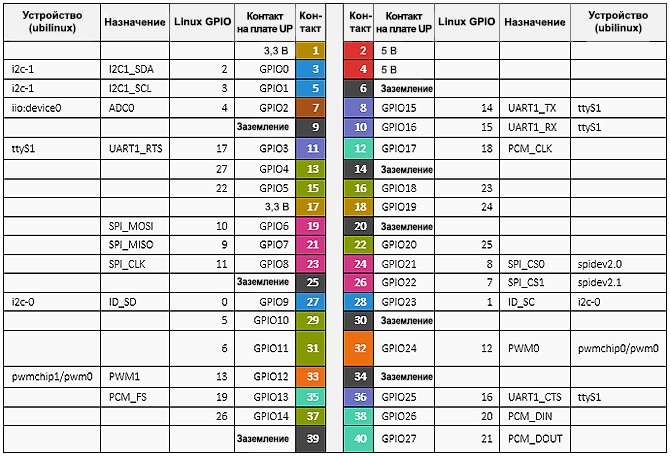 Учебное руководство по управлению светодиодами с помощью Robotics Development Kit - 2