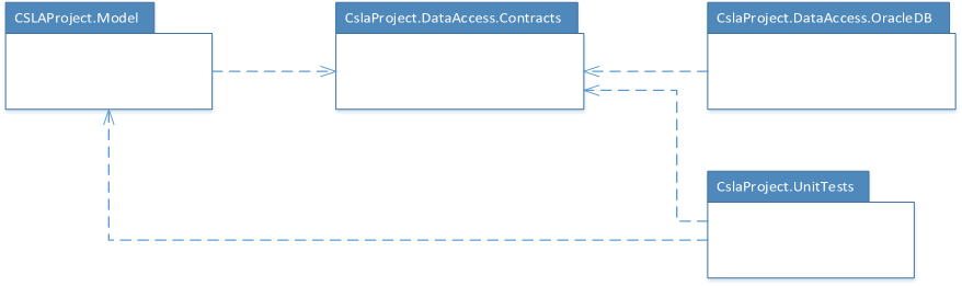 Repository Pattern via CSLA .NET - 8