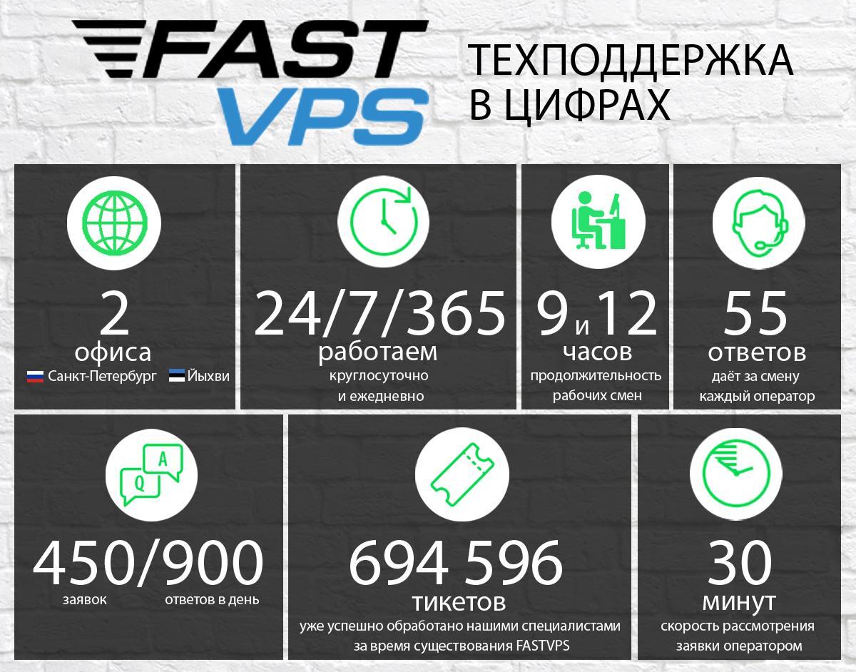 Человек-саппорт, или как работает служба техподдержки хостинг-провайдера FASTVPS - 1