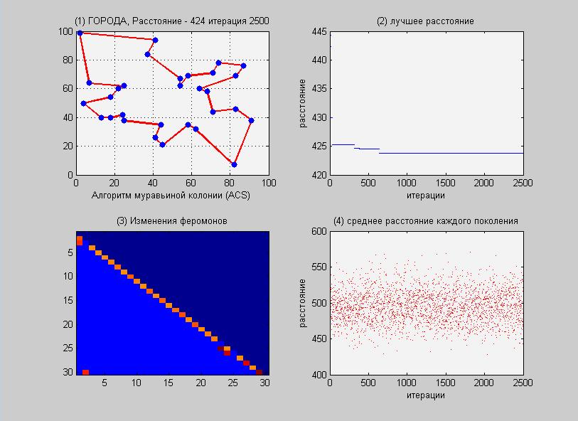 Оптимизация на примере. Муравьиный алгоритм (ACS) против Метода отжига. Часть 2 - 3
