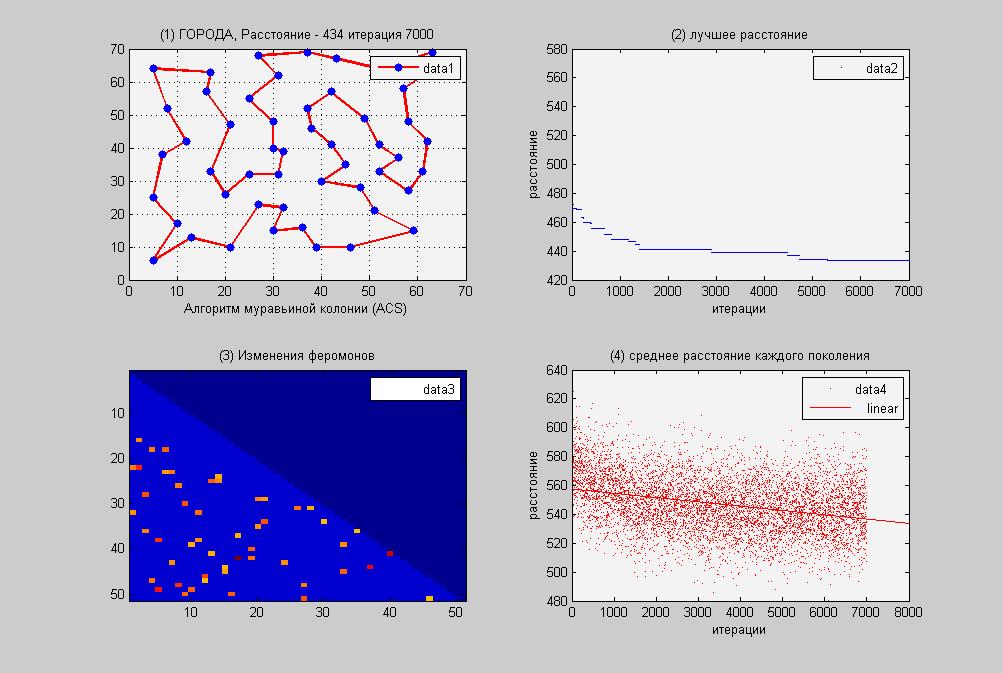 Оптимизация на примере. Муравьиный алгоритм (ACS) против Метода отжига. Часть 2 - 6