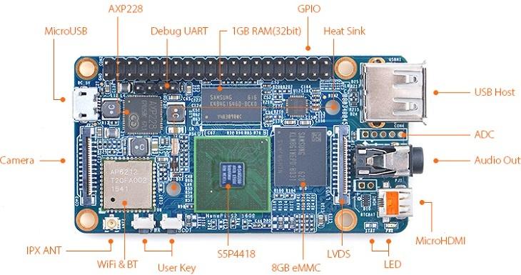 Плата FriendlyARM NanoPi S2 совместима с периферией для RaspberryPi