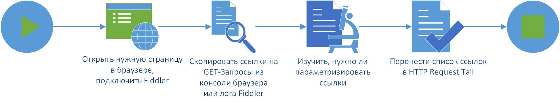Процесс подготовки данных для плагина <b>TailSampler</b> и их использование
