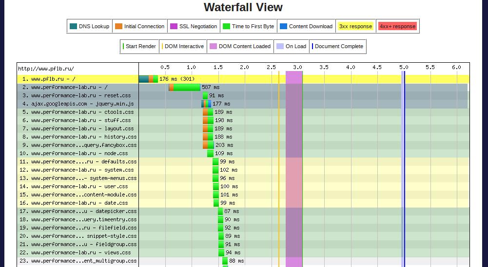 TailSampler — паралельная отправка GET-запросов в Apache.JMeter - 8