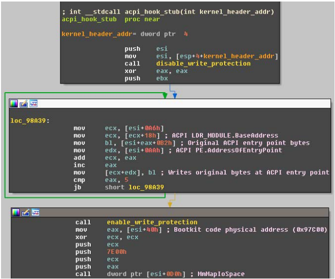 Группировка Sednit использует буткит в кибератаках - 12