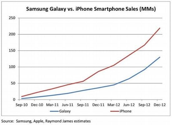 Маркетологи уже победили или почему я никогда не куплю себе топовый смартфон - 2