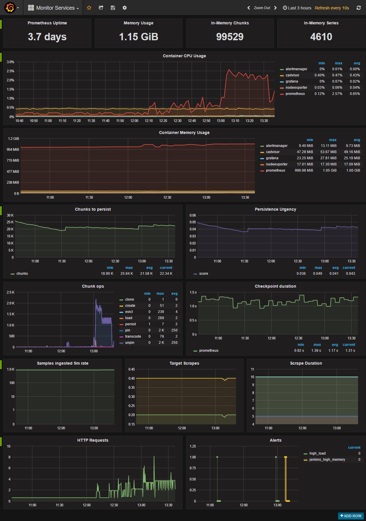 Панель управления мониторинговыми сервисами