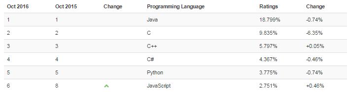 Какое место занимает язык Scala в ИТ-индустрии - 3