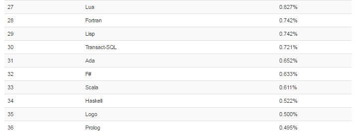 Какое место занимает язык Scala в ИТ-индустрии - 4