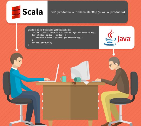 Какое место занимает язык Scala в ИТ-индустрии - 1