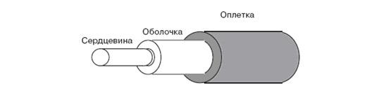 Основы компьютерных сетей. Тема №4. Сетевые устройства и виды применяемых кабелей - 120