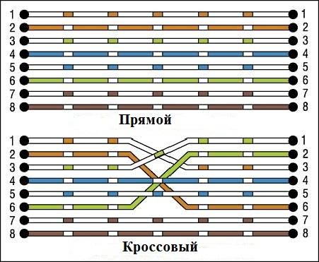 Основы компьютерных сетей. Тема №4. Сетевые устройства и виды применяемых кабелей - 6
