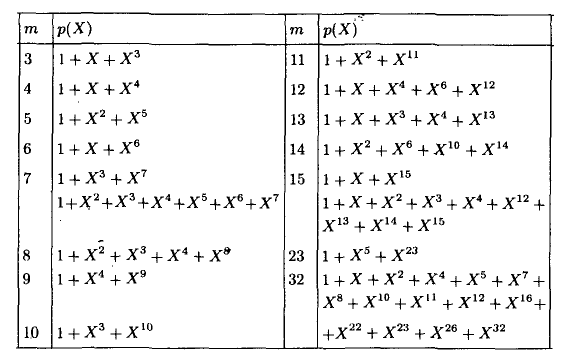 Помехоустойчивое кодирование. Часть 1: код Хэмминга - 12