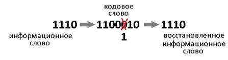 Помехоустойчивое кодирование. Часть 1: код Хэмминга - 4
