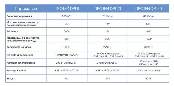 Немного о рынке DPI: Вендоры и их решения - 5