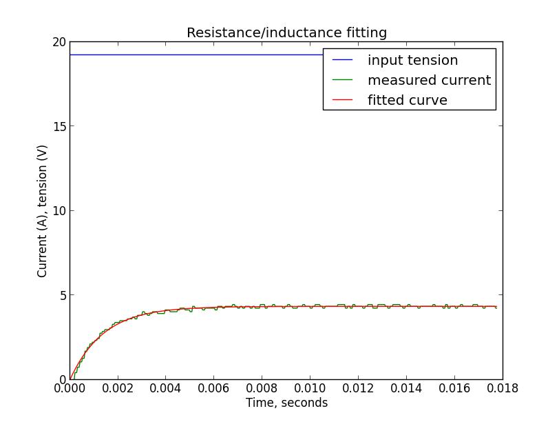 Измерение сопротивления и индуктивности двигателя постоянного тока - 17