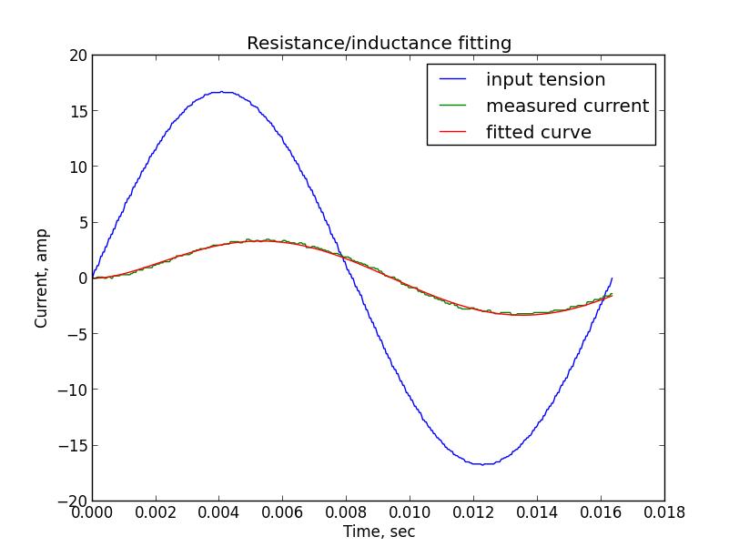 Измерение сопротивления и индуктивности двигателя постоянного тока - 21