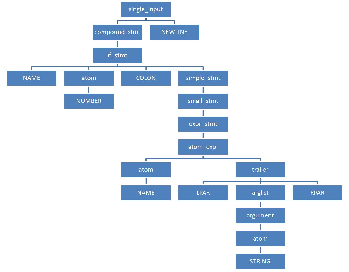 Как устроен парсер Python, и как втрое уменьшить потребление им памяти - 5