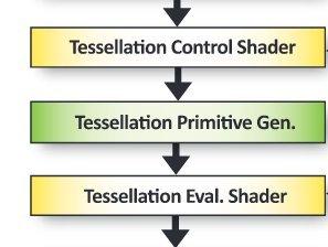 Процедурная растительность на OpenGL и GLSL - 3