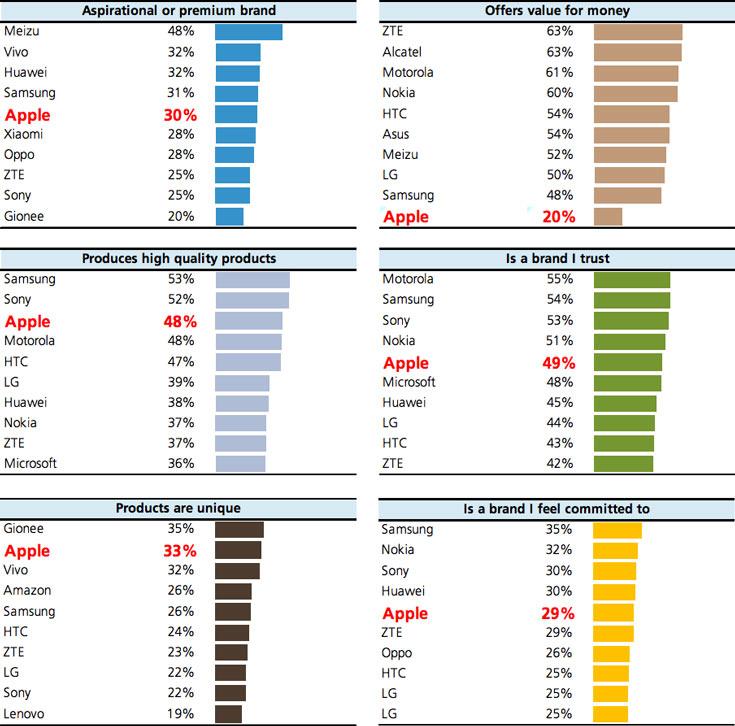 Пользователи доверяют марке Samsung больше, чем Apple