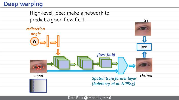 Синтез изображений с помощью глубоких нейросетей. Лекция в Яндексе - 26