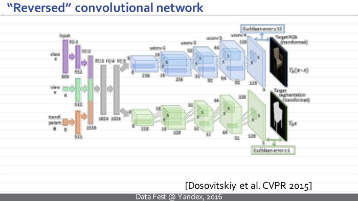 Синтез изображений с помощью глубоких нейросетей. Лекция в Яндексе - 3