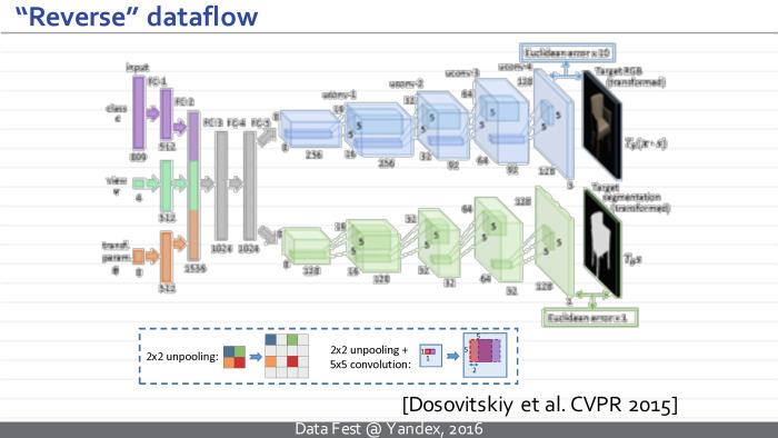 Синтез изображений с помощью глубоких нейросетей. Лекция в Яндексе - 6