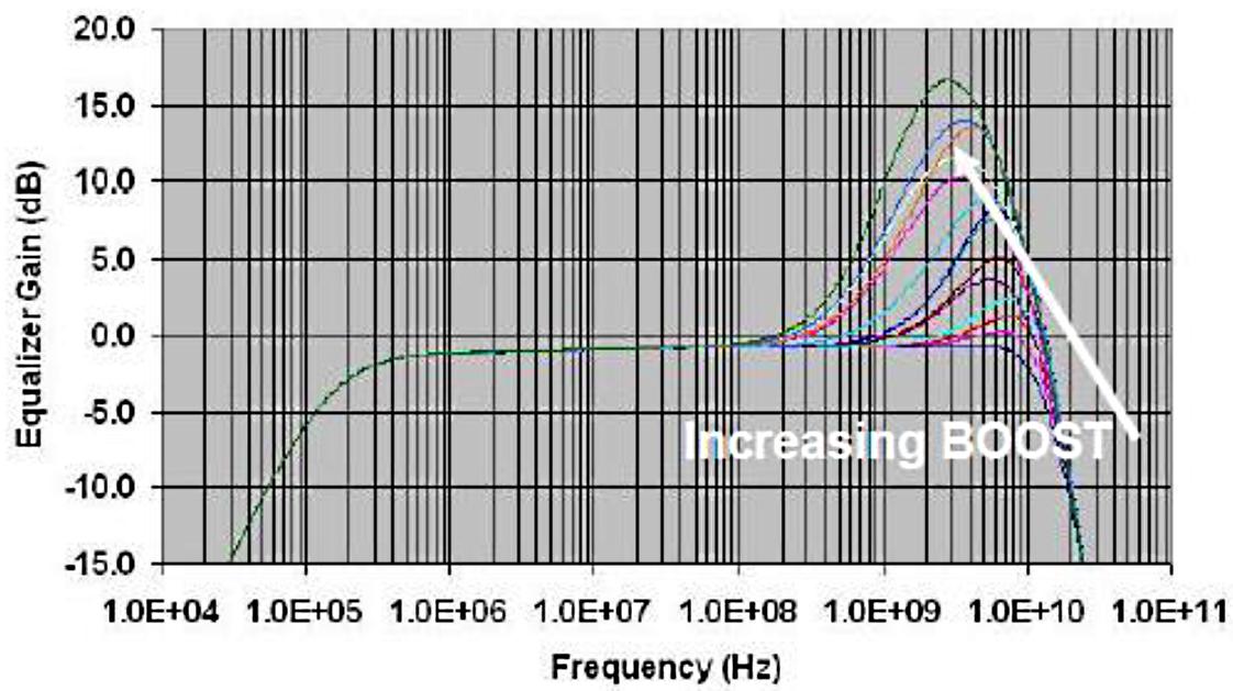 Как подружить PCIe с 10-метровыми медными кабелями и 100-метровой оптикой - 4