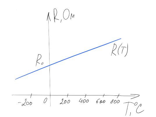 Термосопротивления: Теория - 2