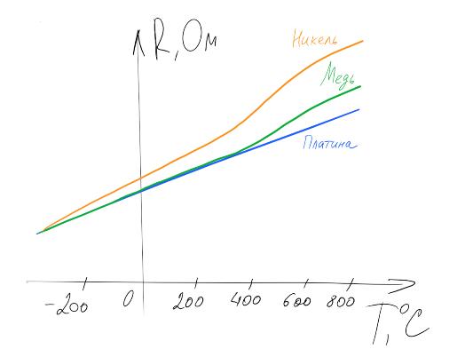 Термосопротивления: Теория - 3