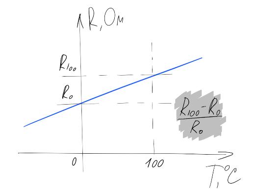Термосопротивления: Теория - 4