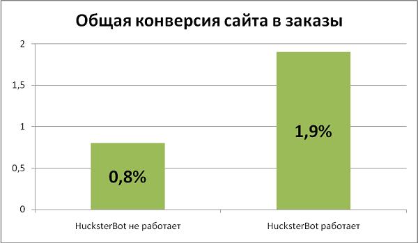 Упрощай или умри. Каким должен быть продукт для российского E-commerce? - 4