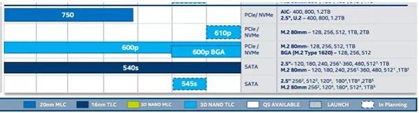Дорожная карта наглядно демонстрирует сроки выхода новых SSD Intel