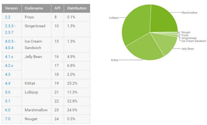 Android 7.0 Nougat установлена всего на 0,3% устройств
