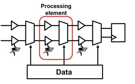 В процессоре Toshiba используется технология смешанной аналогово-цифровой обработки TDAMS