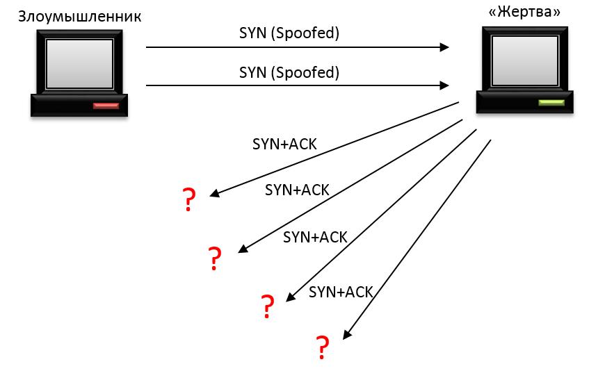 Немного о типах DDoS-атак и методах защиты - 2