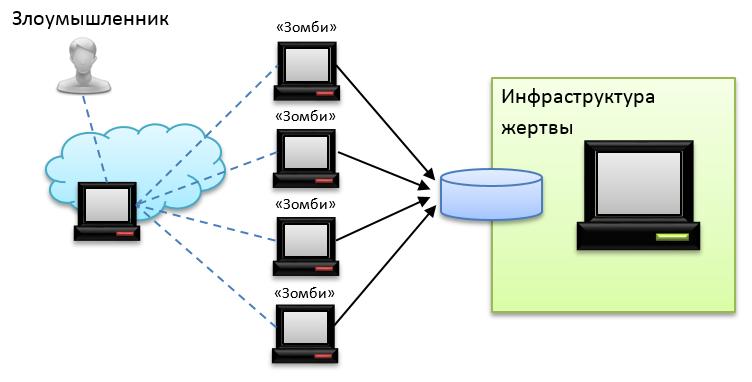 Немного о типах DDoS-атак и методах защиты - 3