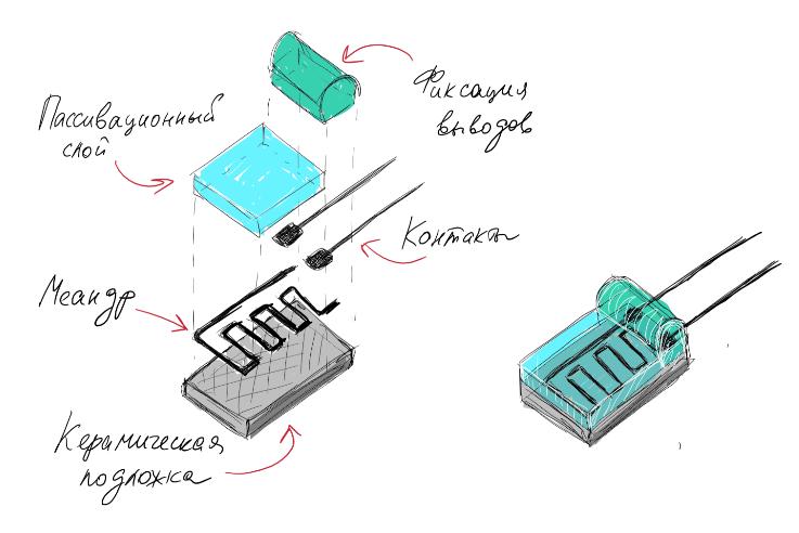 Термосопротивления: Производственный процесс - 2