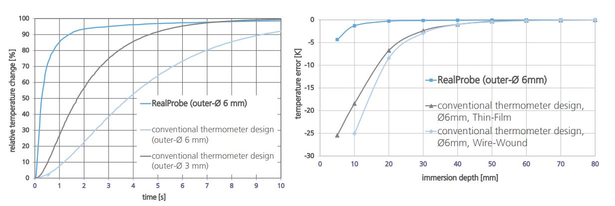 Термосопротивления: Производственный процесс - 21